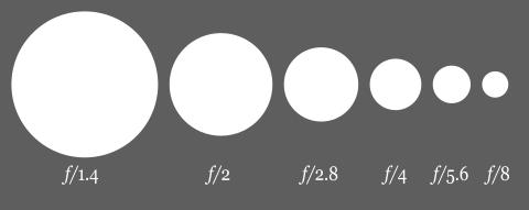 480px-Aperture_diagram.svg