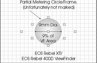 partial meter example