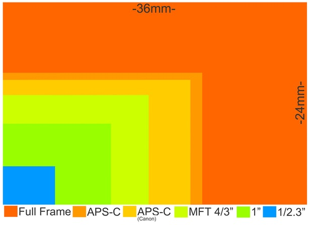 camera-sensor-size-29